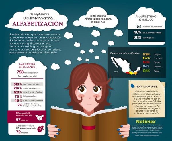 infografia_dia_internacional_de_la_alfabetizacion