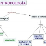 Imágenes del Día del Antropólogo para compartir en facebook