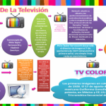 La funcion de la television