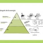 Cuidar la energia empieza por nosotros