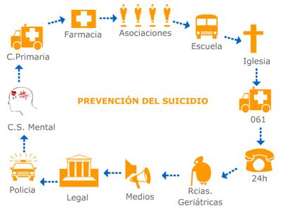 prevencion-suicidio