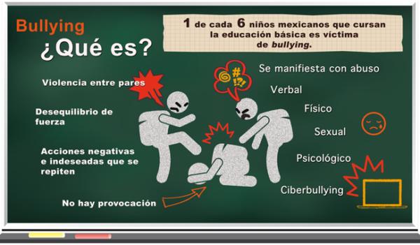 bullyinginfomexico